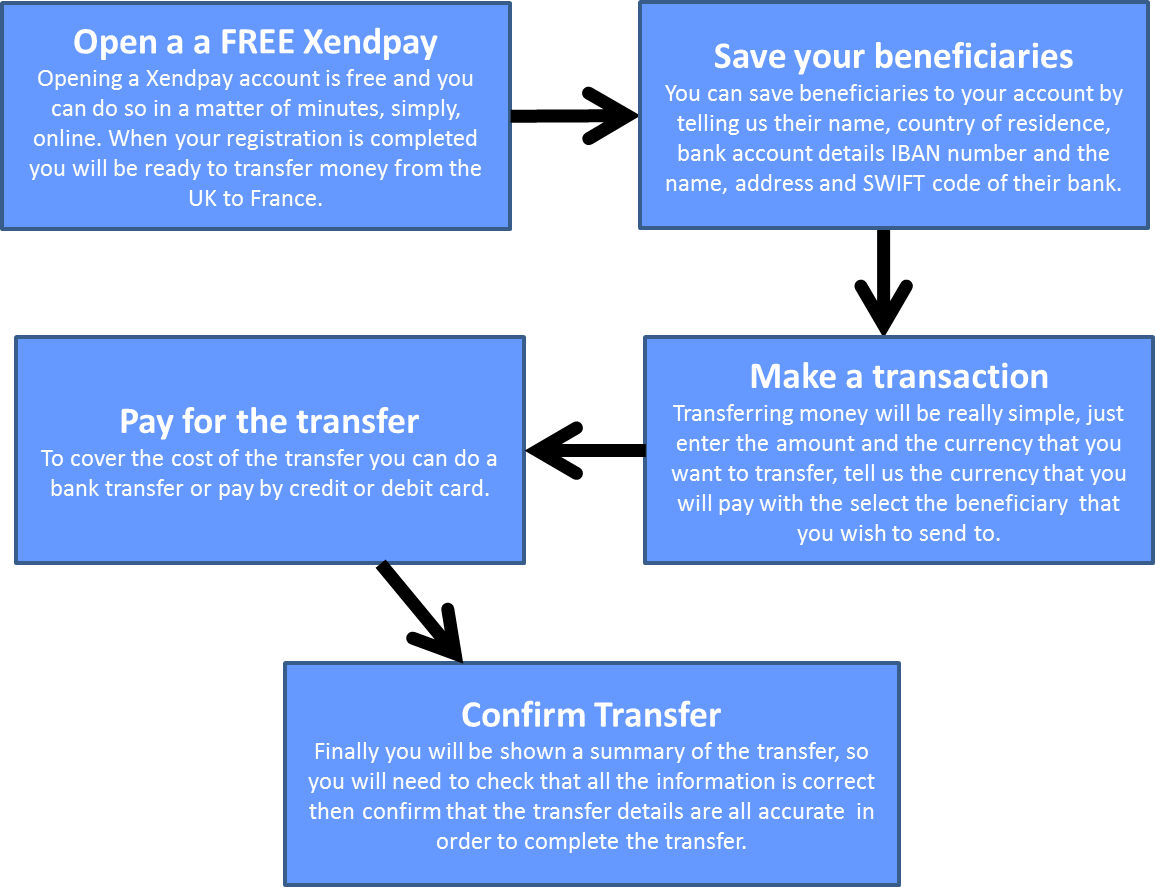 Transfer Money From The Uk To France