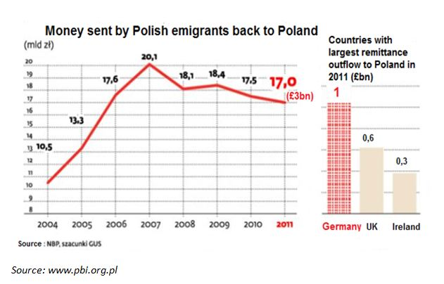 Polish remitance from the UK